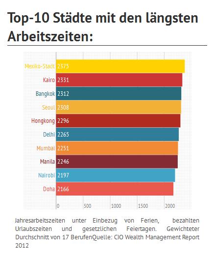 Längste Arbeitszeiten weltweit