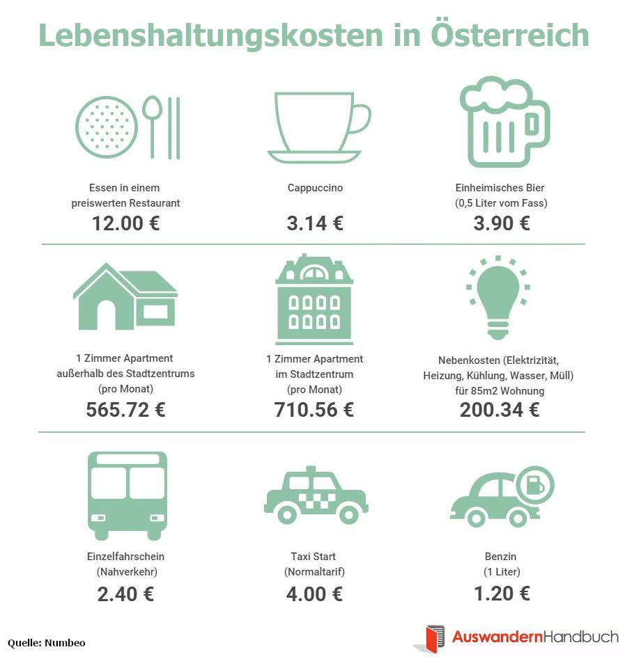 Lebenshaltungskosten in Österreich