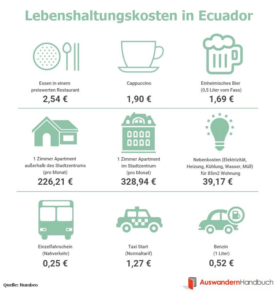 Lebenshaltungskosten in Ecuador