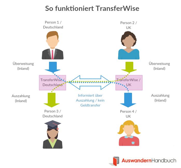 So funktioniert Transferwise