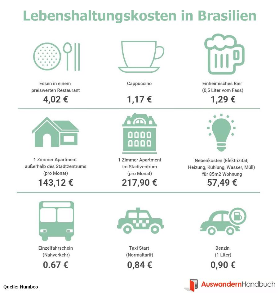 Lebenshaltungskosten in Brasilien