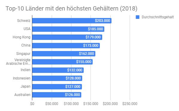 Gehälter für Expats weltweit