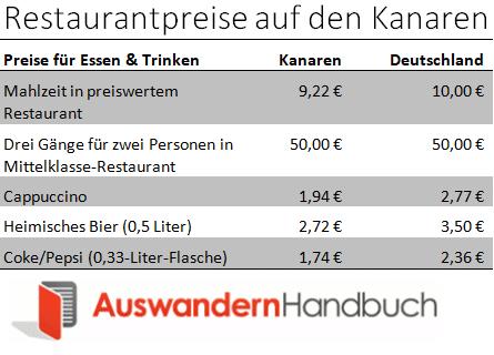 Restaurantpreise auf den Kanaren
