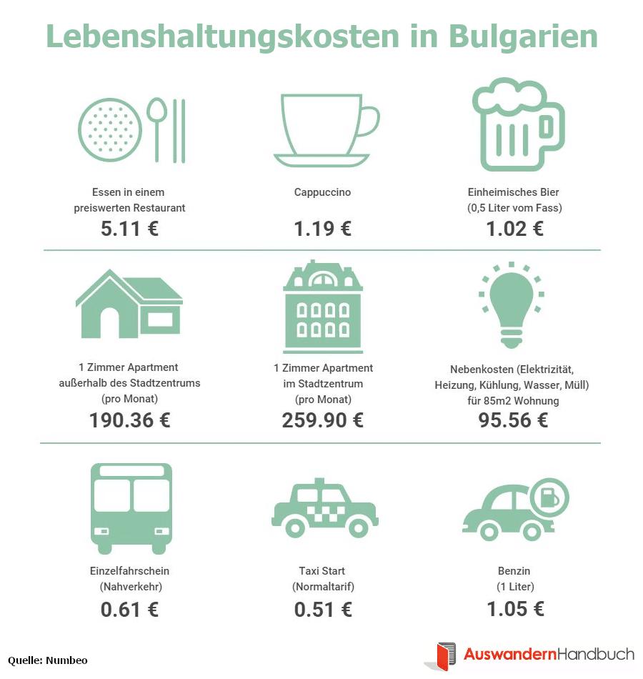 Lebenshaltungskosten in Bulgarien