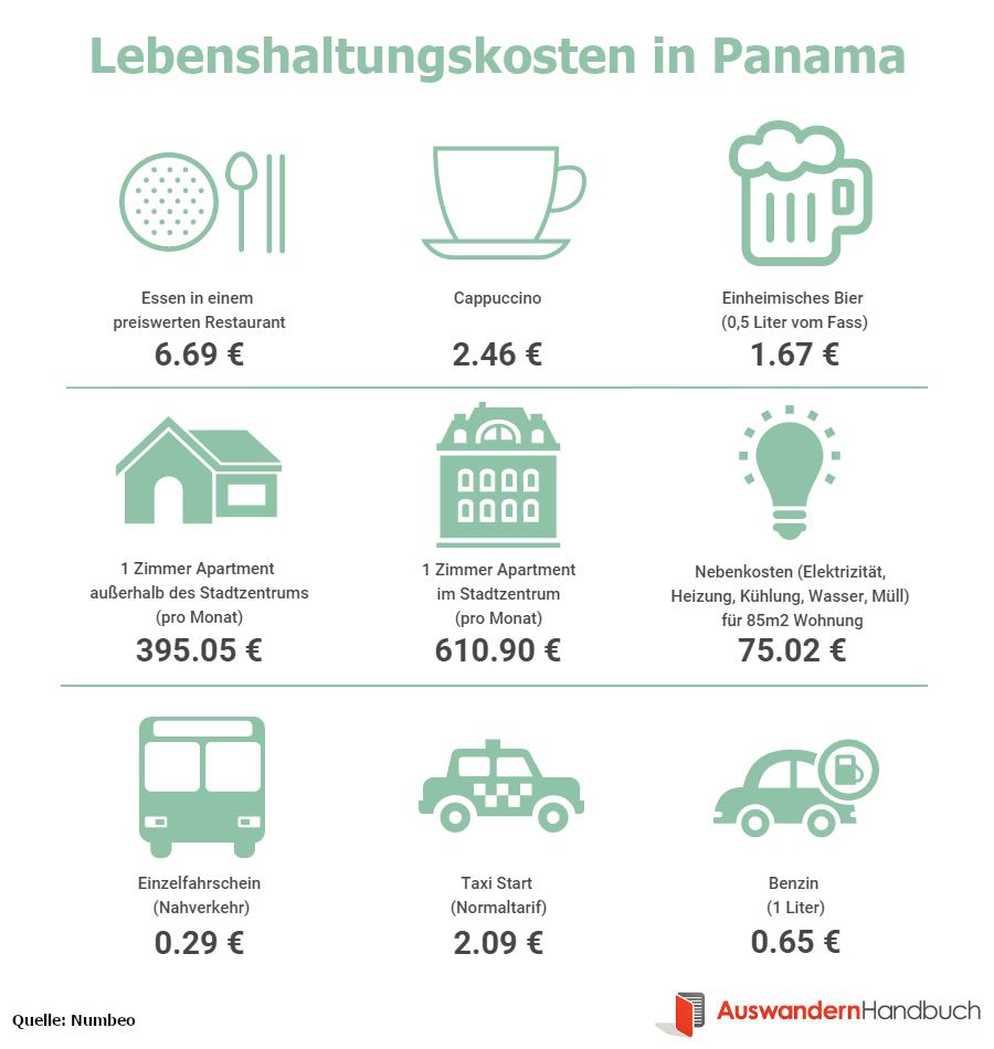 Lebenshaltungskosten in Panama