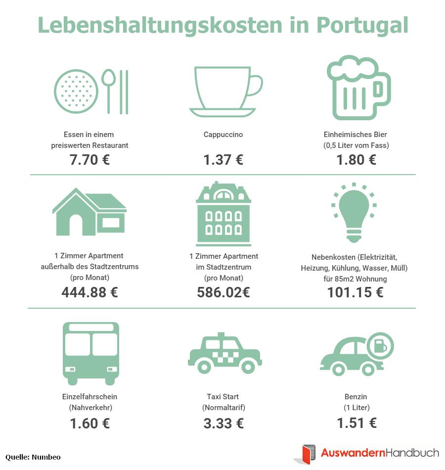 Lebenshaltungskosten in Portugal