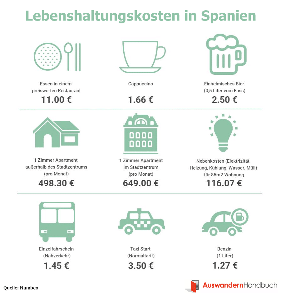Lebenshaltungskosten in Spanien