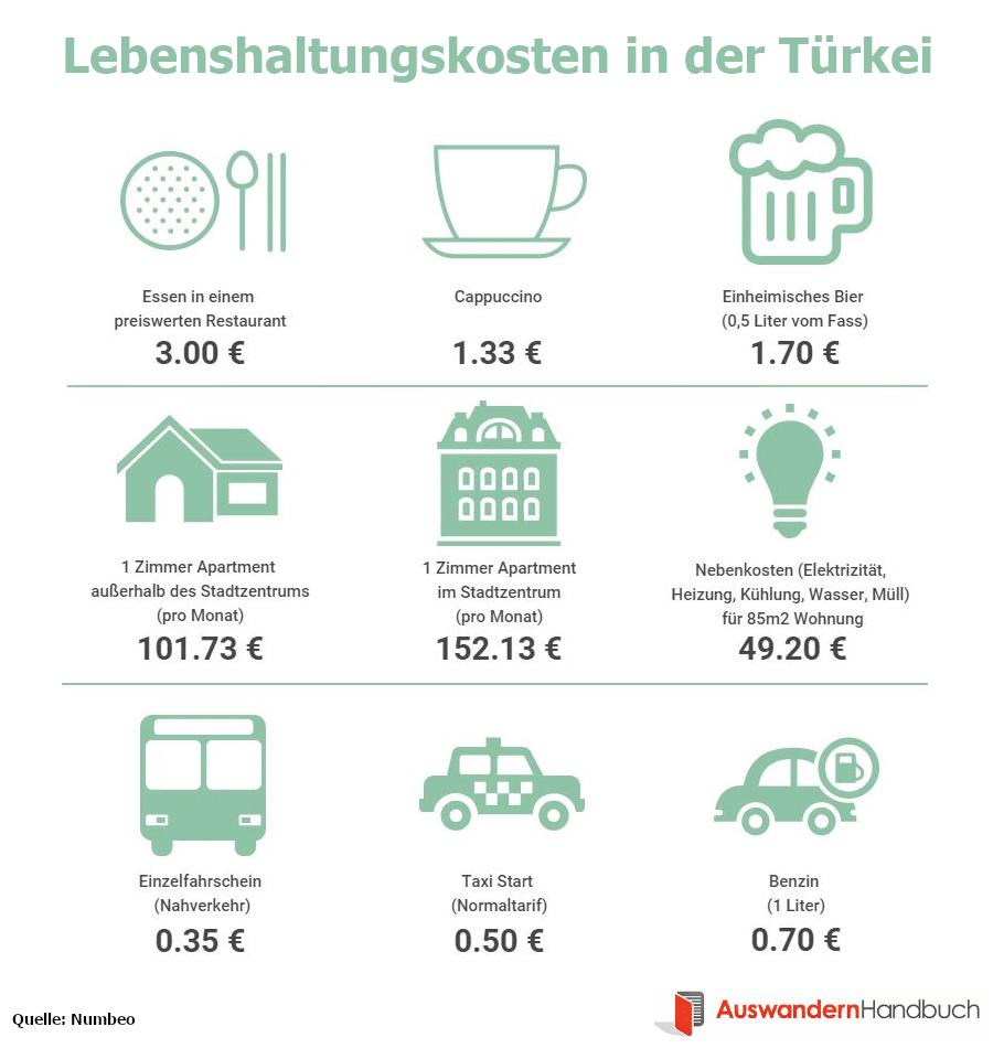 Lebenshaltungskosten in der Türkei